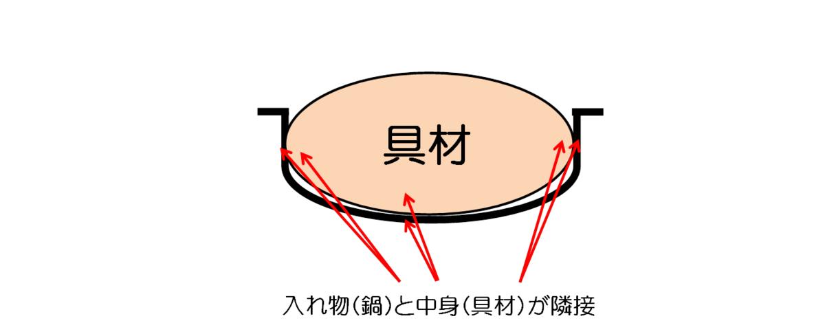 鍋と具材の隣接