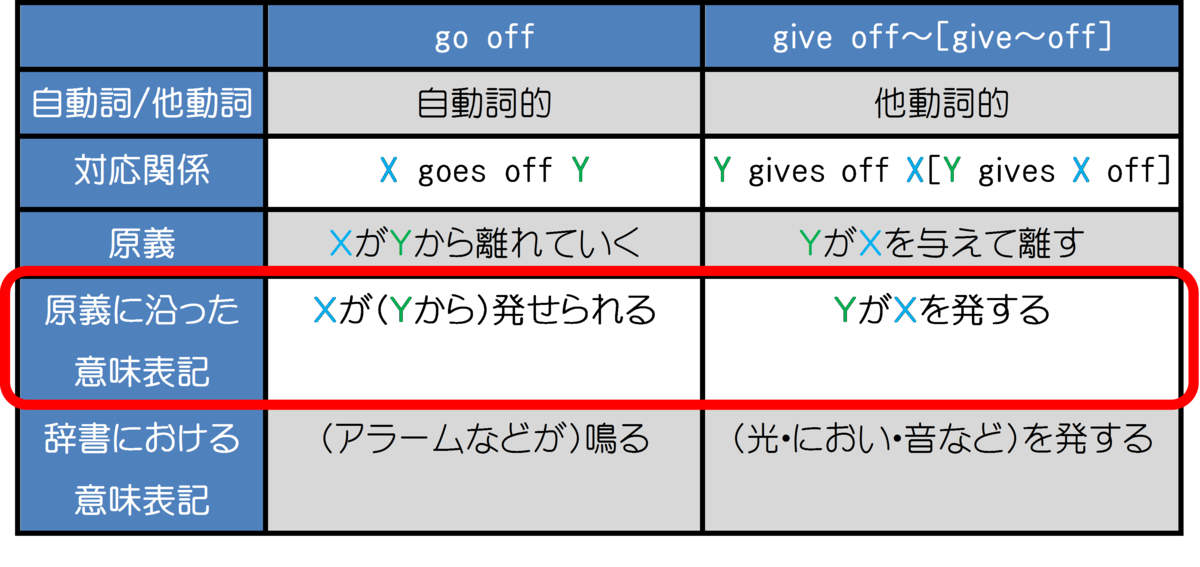 go offとgive offの関係図