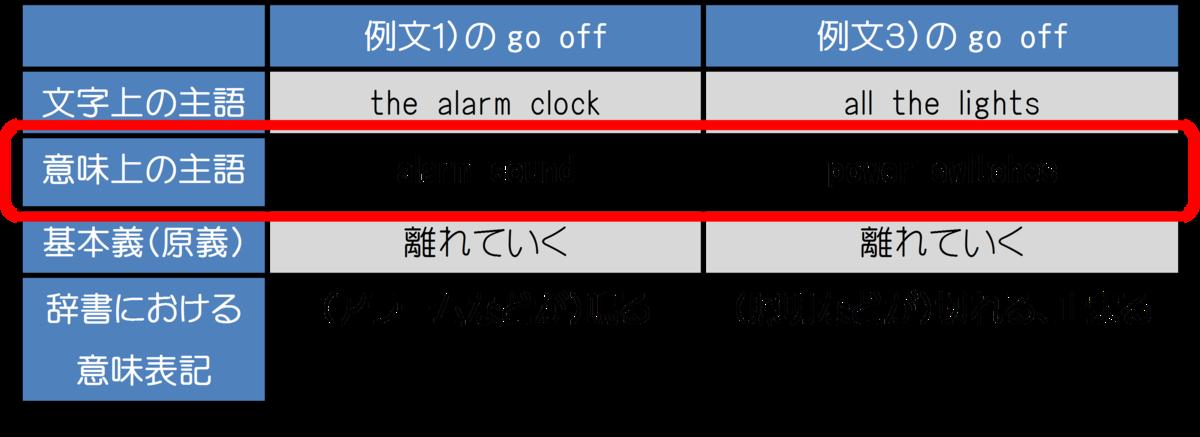 go off 意味上の主語 比較