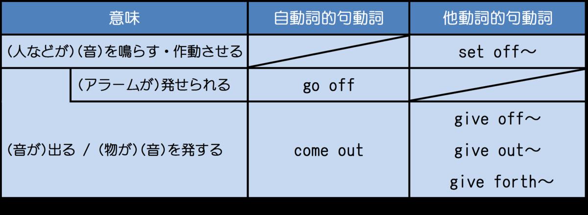 句動詞の整理 イメージ