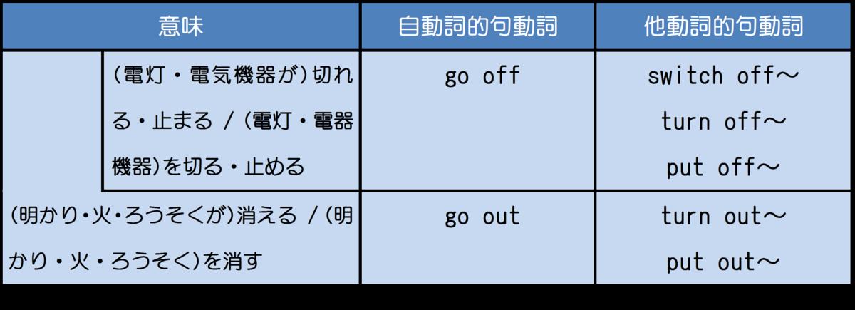 go off 整理表2 イメージ