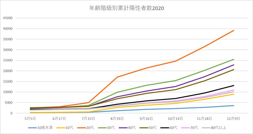 年齢階級別累計陽性者数2020