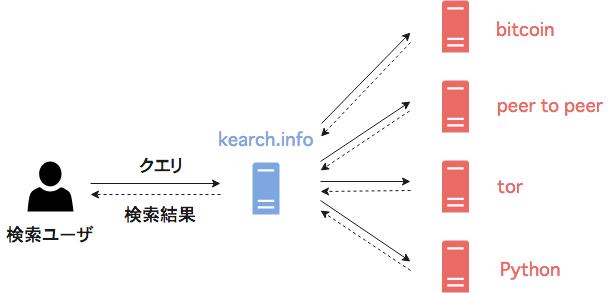 f:id:a_kawashiro:20200304225906p:plain