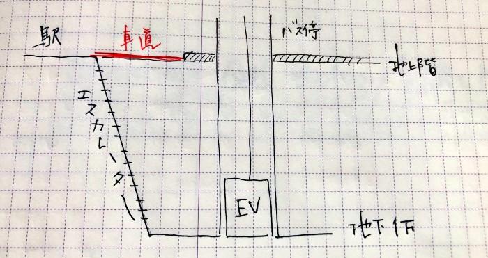 駅とバス停の位置関係の図