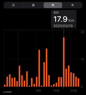 2020年3月の日々の歩行距離の推移