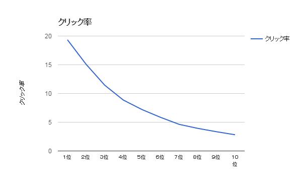 検索順位毎のクリック率グラフ
