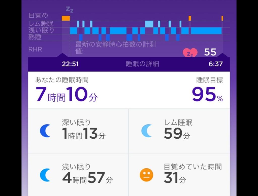 普通のパンツで寝た時の快眠グラフ