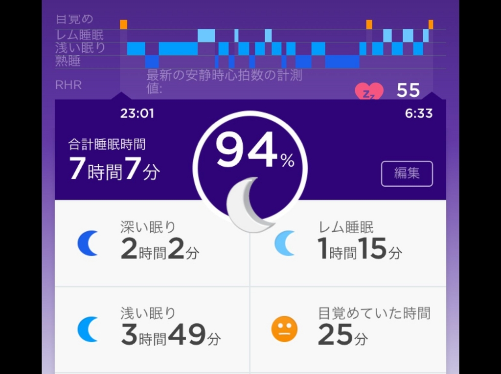 ふんどしで寝た時の快眠グラフ