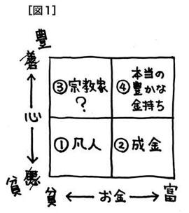 『マンガでわかる 非常識な成功法則』の内の図