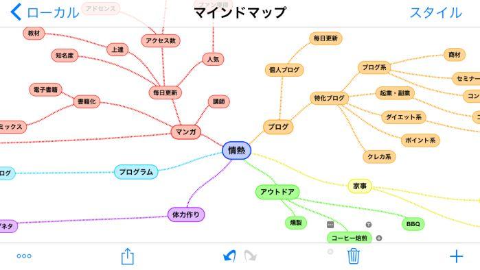 SimpleMindで作成したマインドマップ