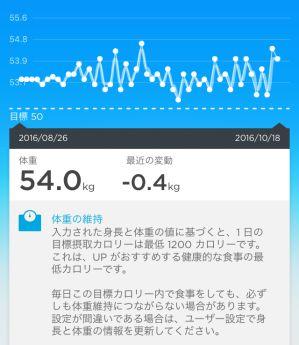 現在の体重グラフ