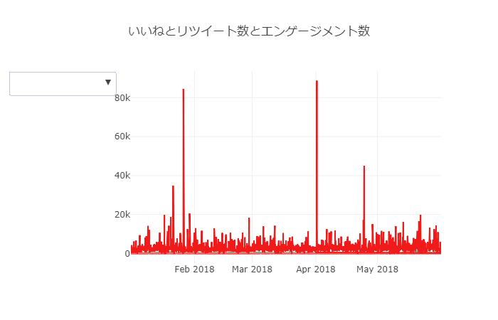 Plotlyで複数のグラフを表示させる - python_analytics