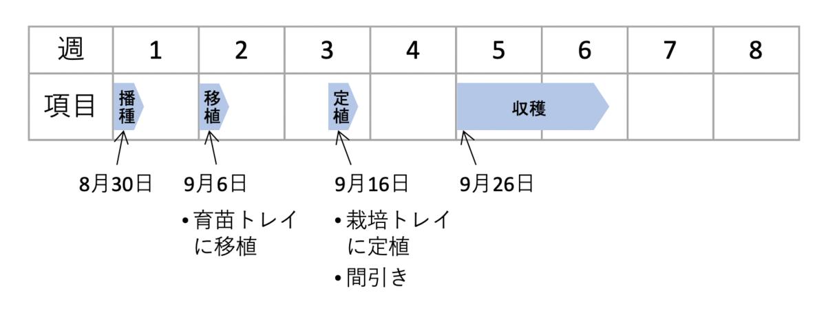 f:id:abist_maruyama:20210927162840p:plain