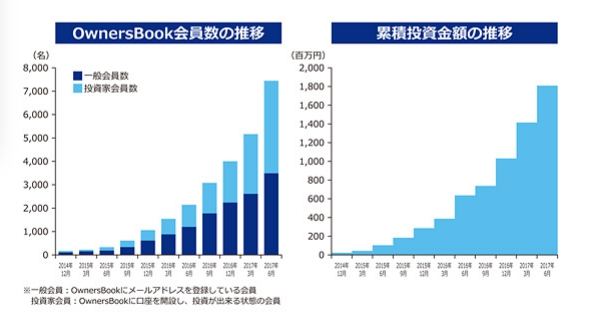 OwnersBookの会員数