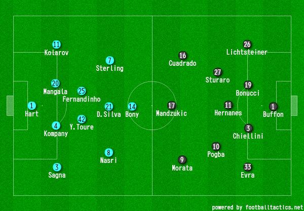 画像:2015/16 UEFA CL Man. City - Juventus:フォーメーション