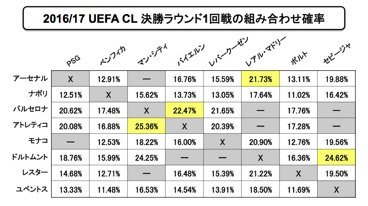画像:2016/17 UEFA CL 決勝ラウンド1回戦の組み合わせ確率