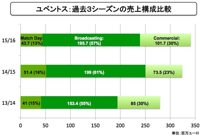 画像:ユベントスの売り上げ構成比率