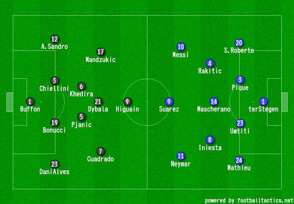 画像:2016/17 UEFA CL QF-1 ユベントス対バルセロナ
