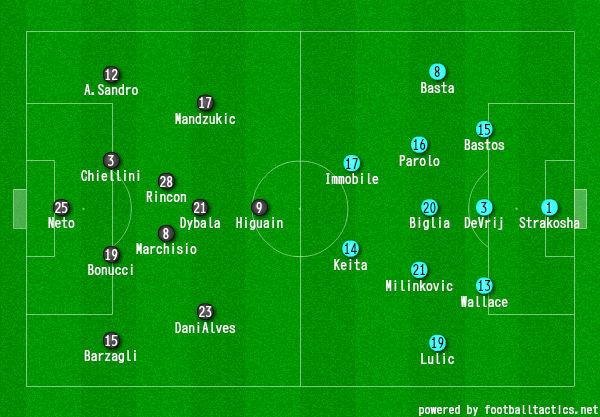 画像:2016/17 コッパ・イタリア決勝 ユベントス対ラツィオ