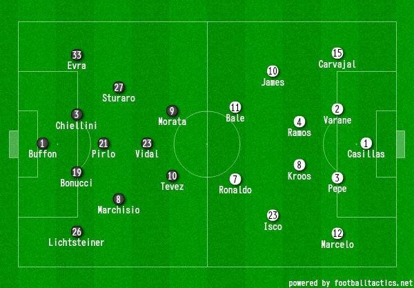 画像:2014/15 UEFA CL 準決勝1 ユベントス対レアル・マドリード