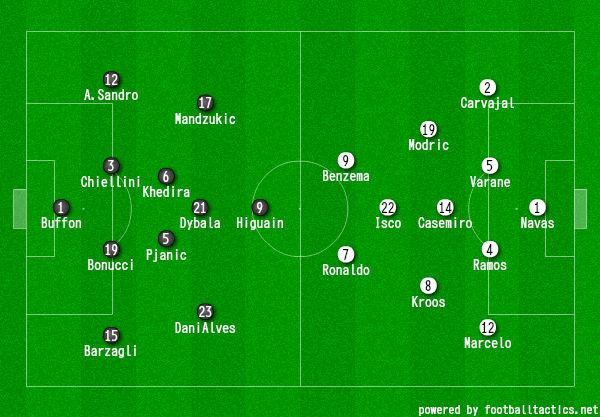 画像:2016/17 UEFA CL決勝 ユベントス対レアル・マドリード