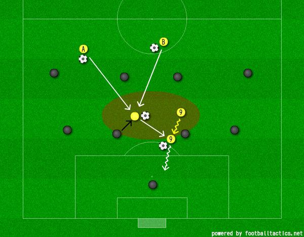 画像:DF と MF の間のスペースを突かれてピンチを招くパターン