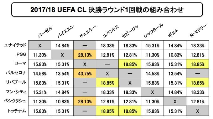 画像:2017/18 UEFA チャンピオンズリーグ決勝ラウンド1回戦の組み合わせ確率