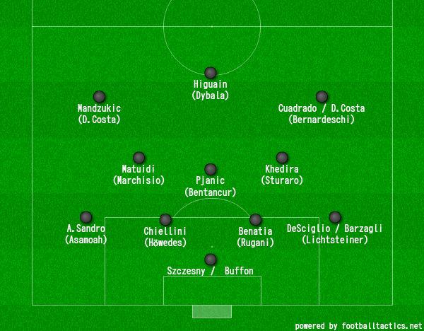 画像:4-3-3 (Juventus 2017/18)