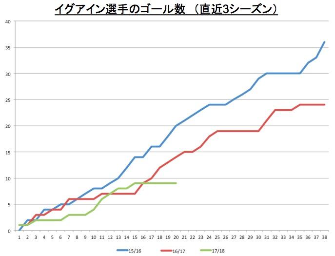 画像:イグアインのゴール数(過去3シーズン)