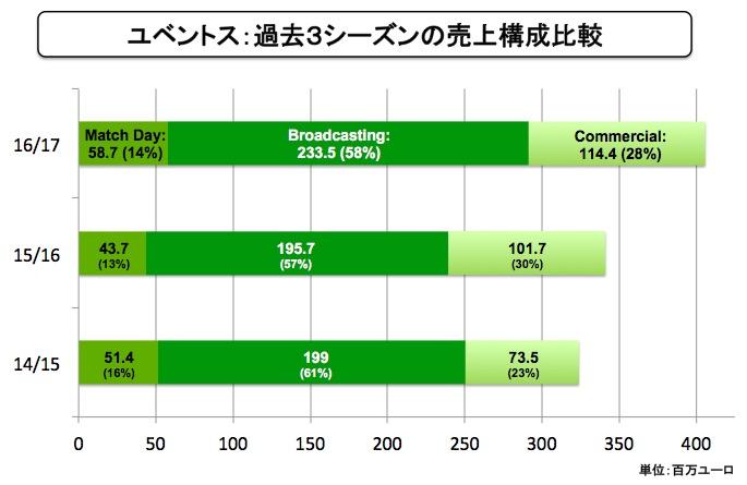 画像:ユベントスの売上構成比(過去3シーズン)