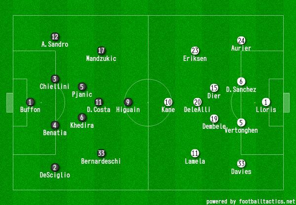 画像:2017/18 UEFA CL R.16-1 ユベントス対トッテナム