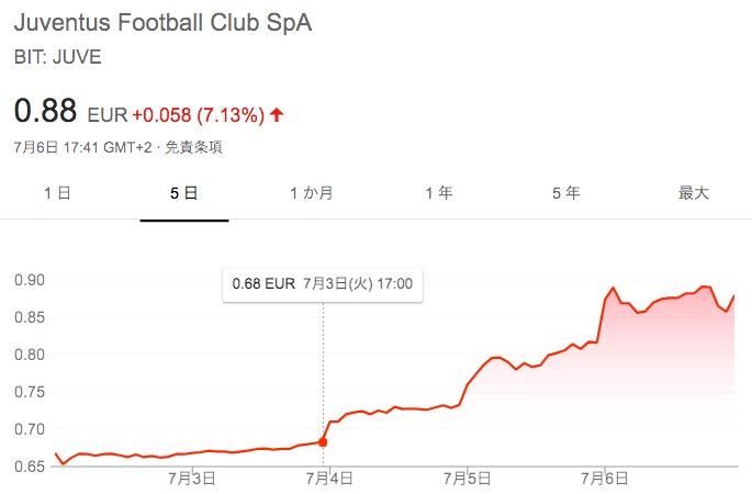 画像:ユベントスの株価の推移(2018年7月第1週)