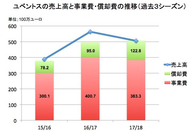 画像:ユベントスの売上高や事業費などの推移