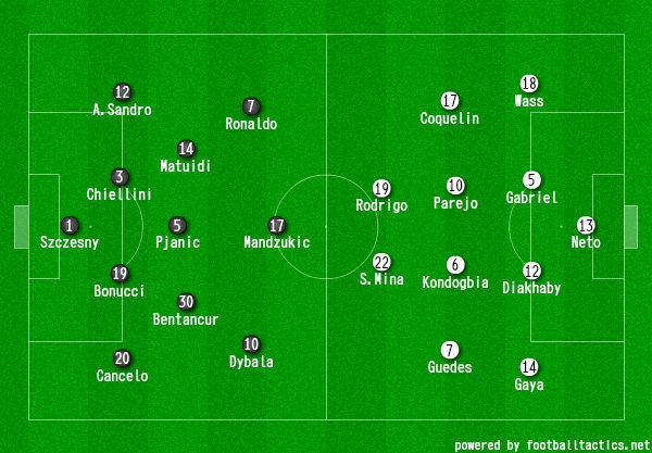 画像:2018/19 UEFA CL GS-5 ユベントス対バレンシア