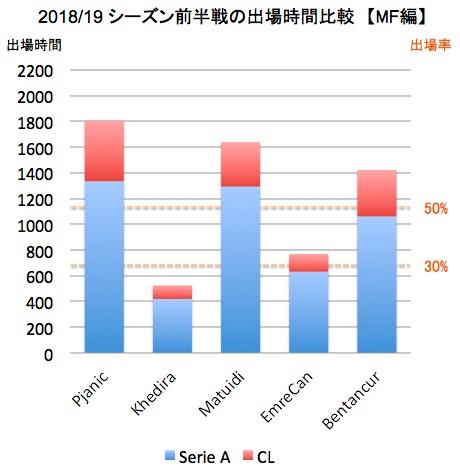 画像:ユベントスMF陣の出場成績(2018/19シーズン前半戦)