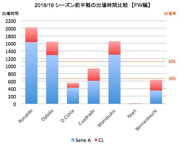 画像:ユベントスFW陣の出場時間(2018/19シーズン前半戦)