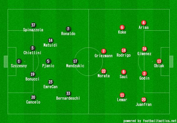 画像:2018/19 UEFA CL R.16-2 ユベントス対アトレティコ・マドリード
