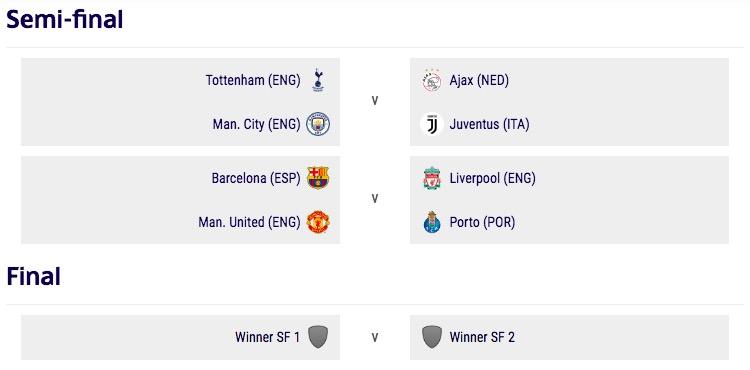 画像:2018/19 UEFA CL 準決勝以降の組み合わせ