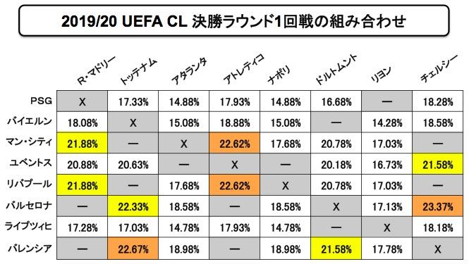 画像:2019/20 UEFA CL 決勝ラウンド1回戦の組み合わせ発生確率