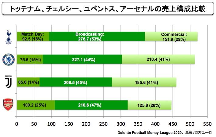 画像:ユベントスとプレミア・ロンドン勢の売上高比較