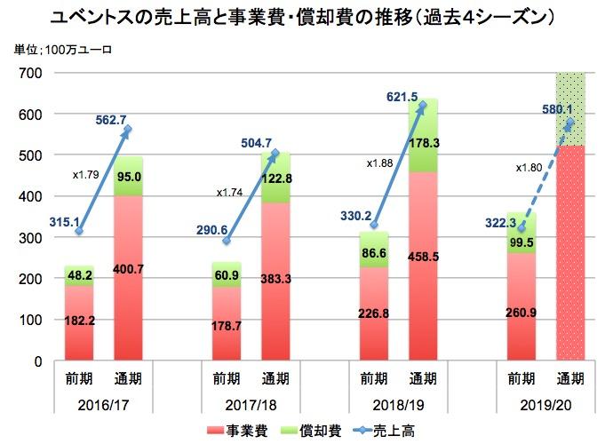 画像:ユベントスの売上高の推移