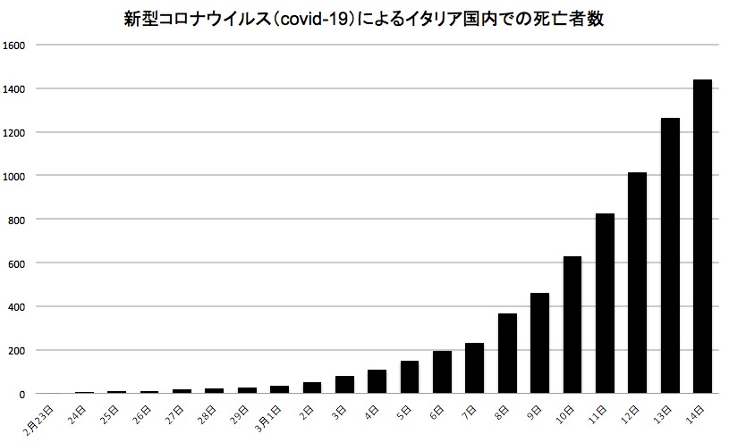 画像:新型コロナウイルスによるイタリア国内での死者数