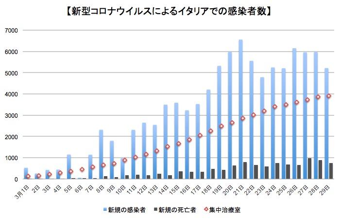 画像:イタリア国内での新型コロナウイルスの感染者数