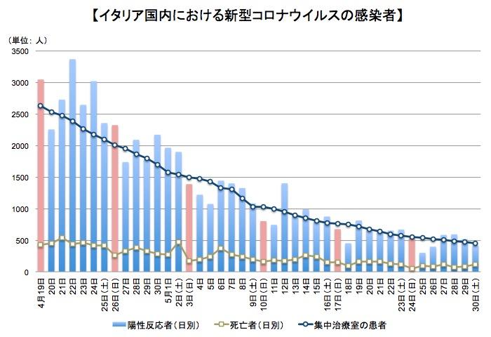 画像:イタリア国内での新型コロナの患者数などの推移