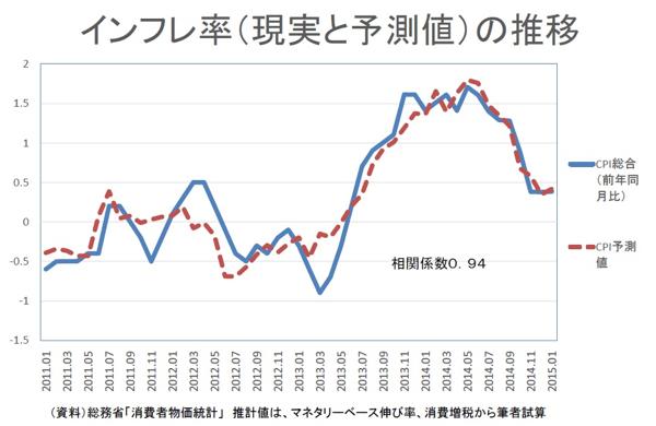 異次元緩和と原油価格とインフレ...
