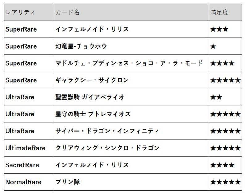 クロスオーバーソウルズ1箱開封結果_カード毎満足度による表