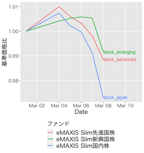 f:id:accumulationstrategies:20190309112538p:plain