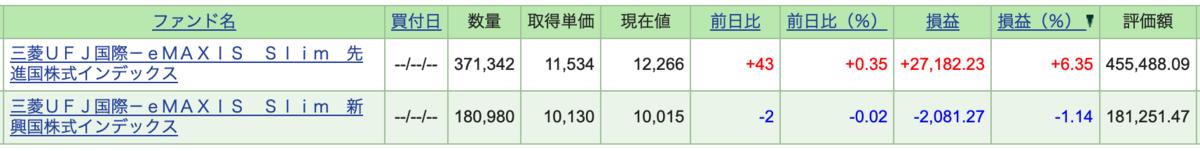 f:id:accumulationstrategies:20190727104349p:plain