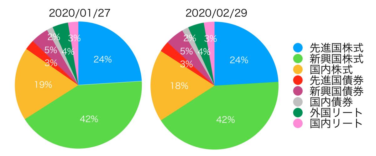 f:id:accumulationstrategies:20200301183939p:plain