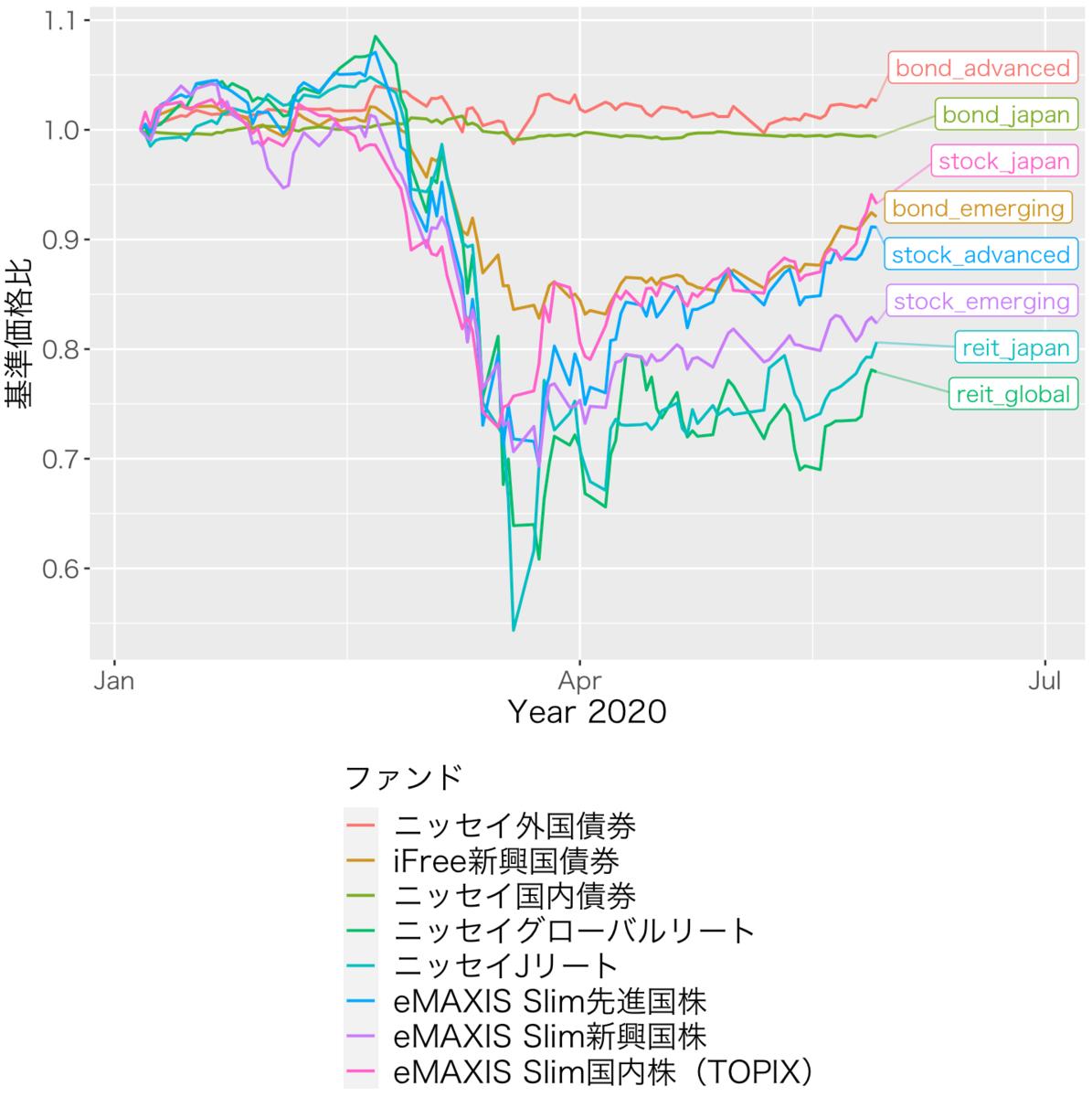 f:id:accumulationstrategies:20200531211107p:plain